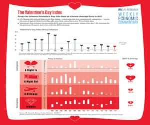 Valentine's Day Index