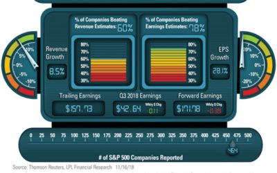 LPL Financial Research Q3 2018 Earnings Season Dashboard