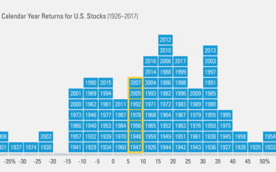 Just How Often Do U.S. Stocks Return the Average?