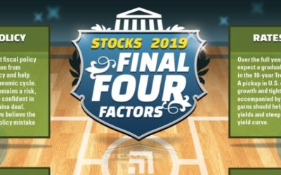 Stocks' Final Four Factors