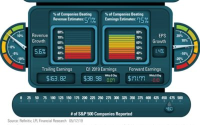 LPL Financial Research Q1 2019 Earnings Season Dashboard