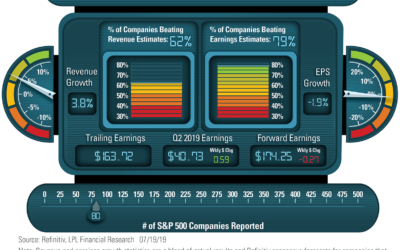 LPL Financial Research Q2 2019 Earnings Season Dashboard