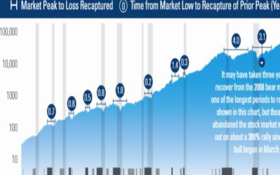 A Snapshot of Stock Market History