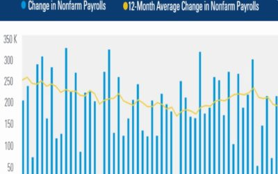 Payrolls Rebound From A Weak May