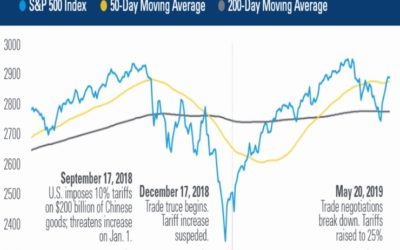 Trade Uncertainty Increases Market Volatility
