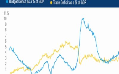 Twin Deficits: Budget and Trade