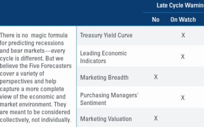 Five Forecasters Point to Low Risk of Near-Term Recession