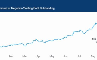 Negative-Yielding Debt Has Climbed