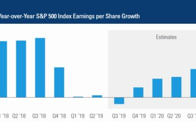 U.S. Earnings Growth Is Poised to Accelerate in 2020