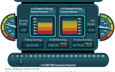 LPL Financial Research Q4 2019 Earnings Season Dashboard