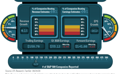 LPL Financial Research Q1 2020 Earnings Season Dashboard