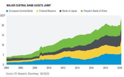 Major Central Bank Assets Jump