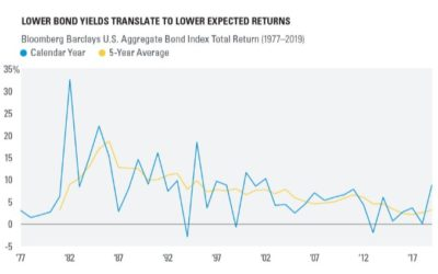 Lower Bond Yields Translate to Lower Expected Returns