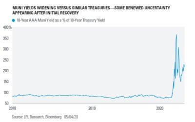 Muni Yields Widening Versus Similar Treasuries