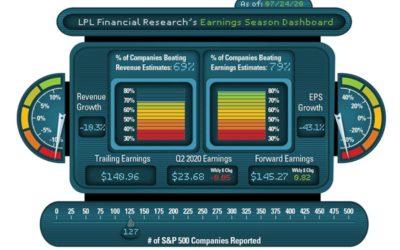 LPL Financial Research Q2 2020 Earnings Season Dashboard