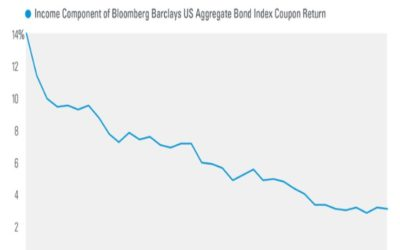 Bond Income Has Been Declining for Decades