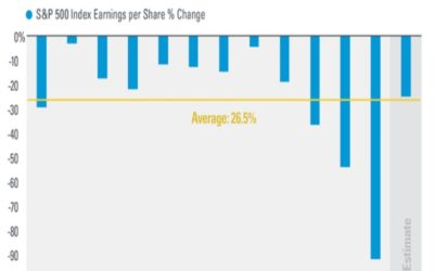 Earnings Per Share Declines During Recessions