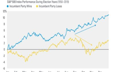 Stock Performance Ahead Of The Election Could Signal The Outcome