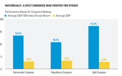 Historically, A Split Congress Was Positive For Stocks