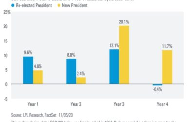 Under New Presidents, Stocks Underperformed Early and Improved Later
