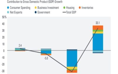 Robust Q3 Gross Domestic Product Rebound Led By Consumer Spending