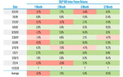 Extreme Breadth In S&P 500 Performance May Indicate Continued Strength