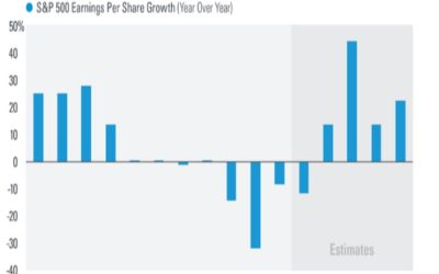 Return of Earnings Growth May Be Only One Quarter Away